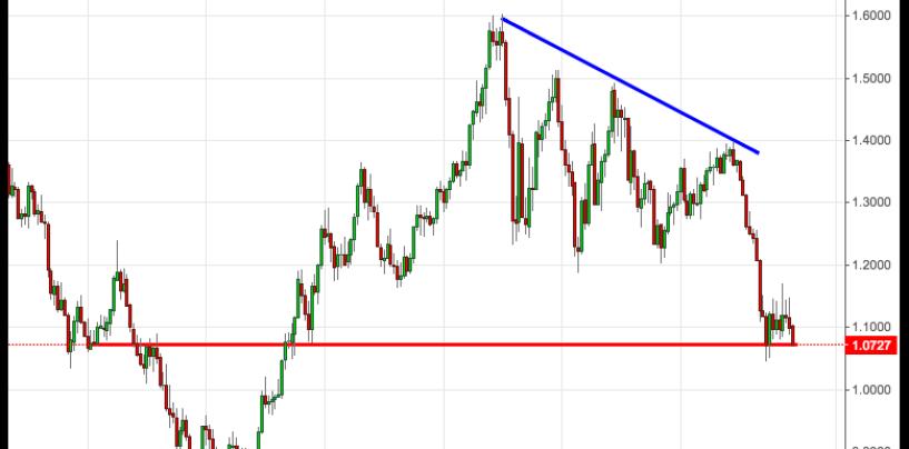 Cambio euro-dollaro: analisi e market movers settimana 9-13 Novembre 2015
