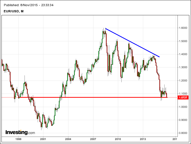 euro-dollaro-grafico-mensile