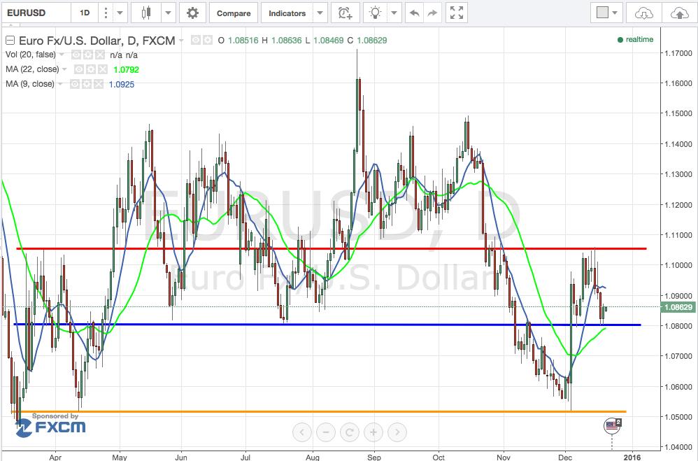 analisi_cambio_euro_dollaro_settimana_21-25_Dicembre