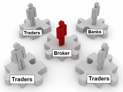 Migliori broker forex italiani
