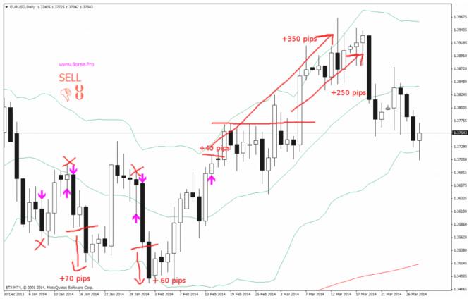 Coppia-Euro-Dollaro-trading