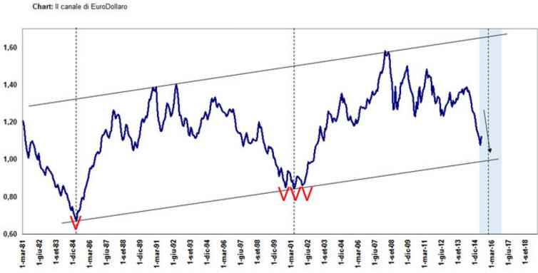 Euro-Dollaro-tasso-di-cambio