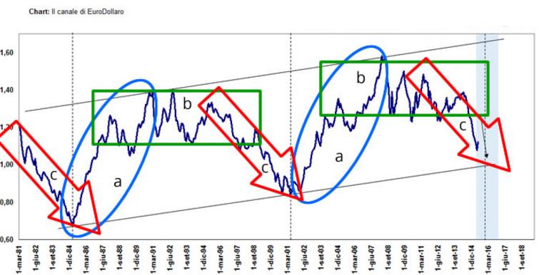 Euro-Dollaro-trading