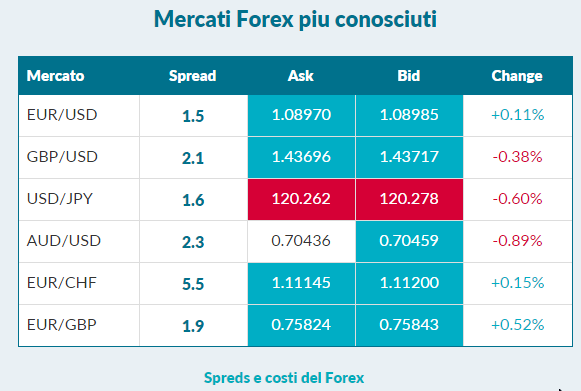 LCG-mercati-forex