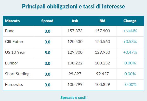 LCG-obligazioni