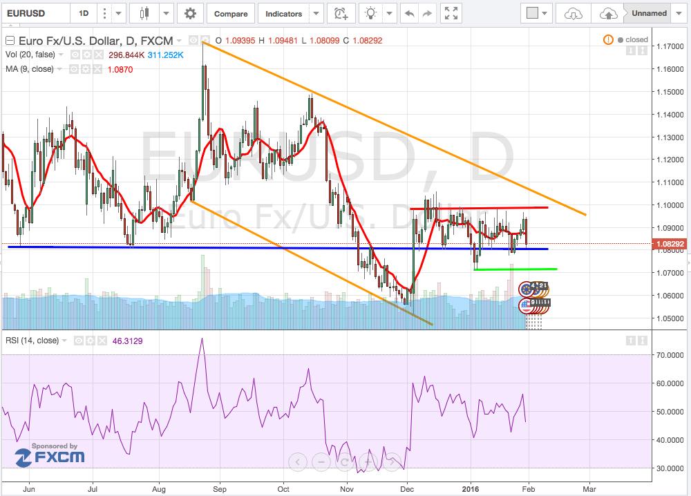 analisi_tecnica_cambio_euro-dollaro_1-5_febbraio_2016