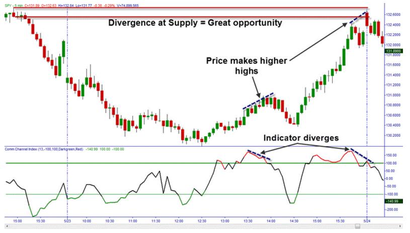 indicatore-cci-divergenze