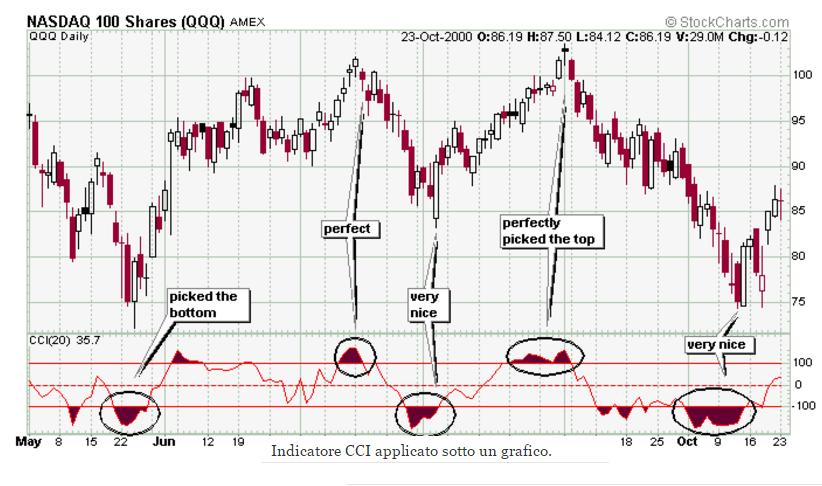indicatore-cci-grafico