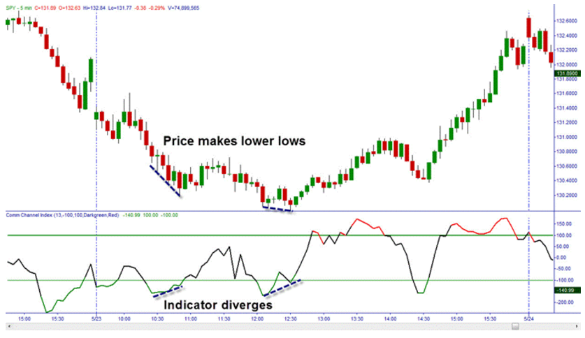 indicatore-cci-ipervenduto-ipercomprato-divergenze