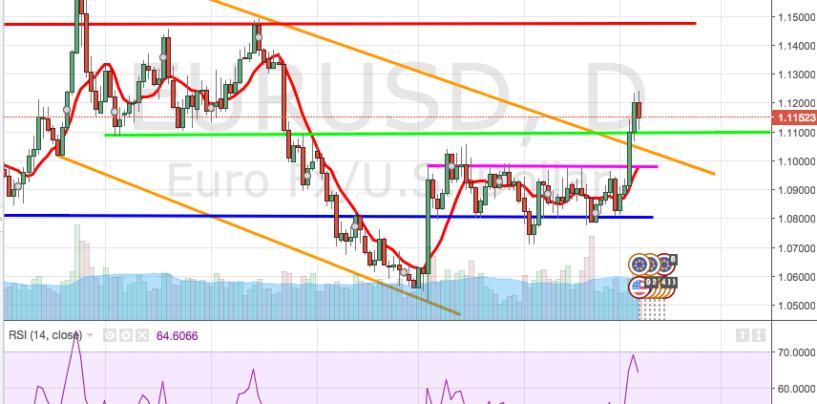Cambio euro-dollaro: analisi e market movers settimana 8-12 Febbraio 2016