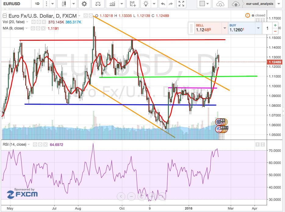 grafico_forex_cambio_euro-dollaro