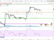 Cambio euro-dollaro: analisi e market movers settimana 21 – 25 Marzo 2016