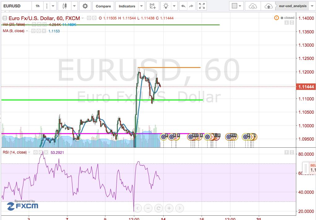 cambio_euro-dollaro_analisi_tecnica_14-19_marzo_2016