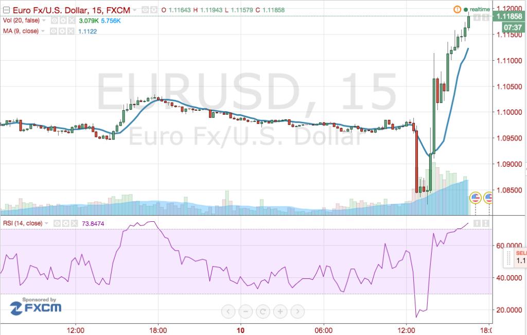 cambio_euro-dollaro_bce