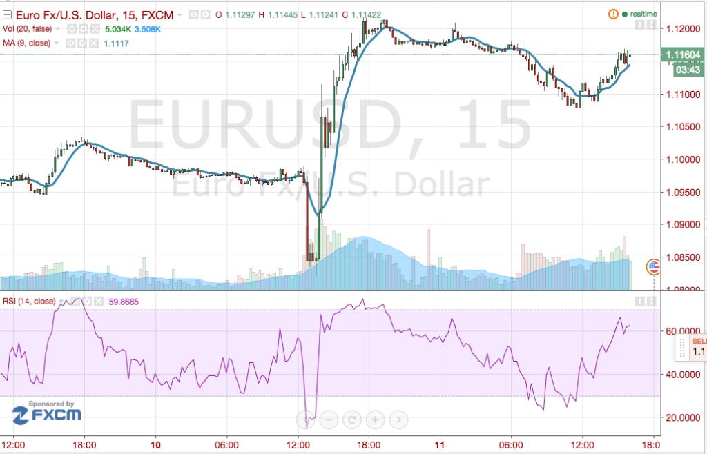 rally_cambio_euro-dollaro_dopo_bce