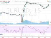 I motivi del rally nel cambio euro-dollaro dopo le manovre della BCE