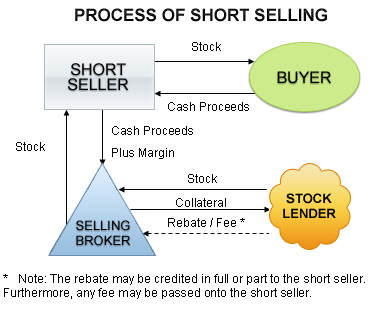 short-selling