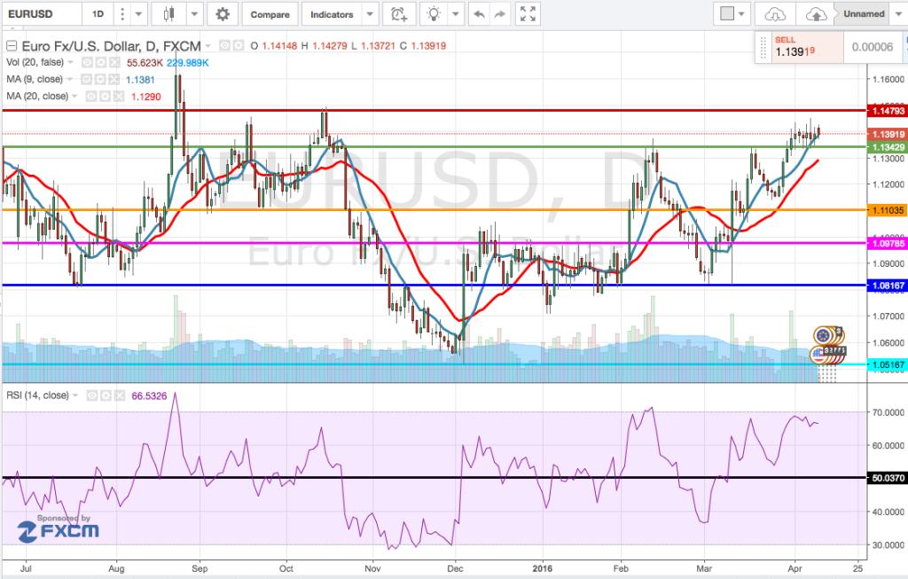 analisi_tecnica_cambio_euro-dollaro_11-15_Aprile_2016