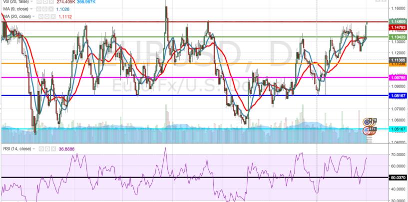 Cambio euro-dollaro: analisi e market movers settimana 2 – 6 Maggio 2016