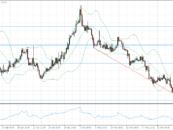 Cambio euro dollaro e Market Movers – Analisi forex 01 Giugno 2016