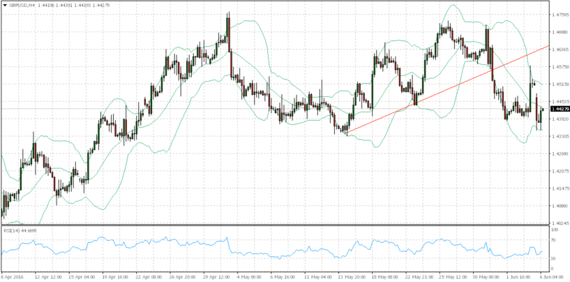 Cambio euro dollaro e Market Movers – Analisi forex 06 Giugno 2016