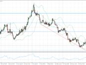 Cambio euro dollaro e Market Movers – Analisi forex 03 Giugno 2016