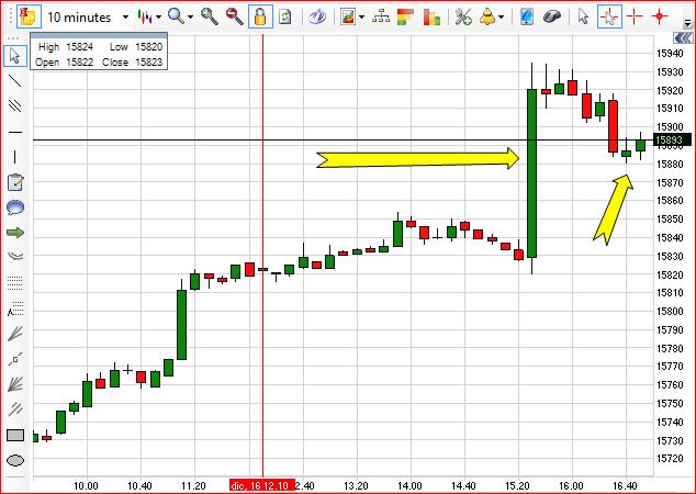 Seconda-freccia-calicetto-di-Paolo-Serafini-prima-freccia-barra-di-misurazione-trading-online.