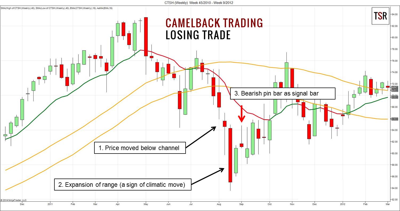camelback-trading-losing-trade