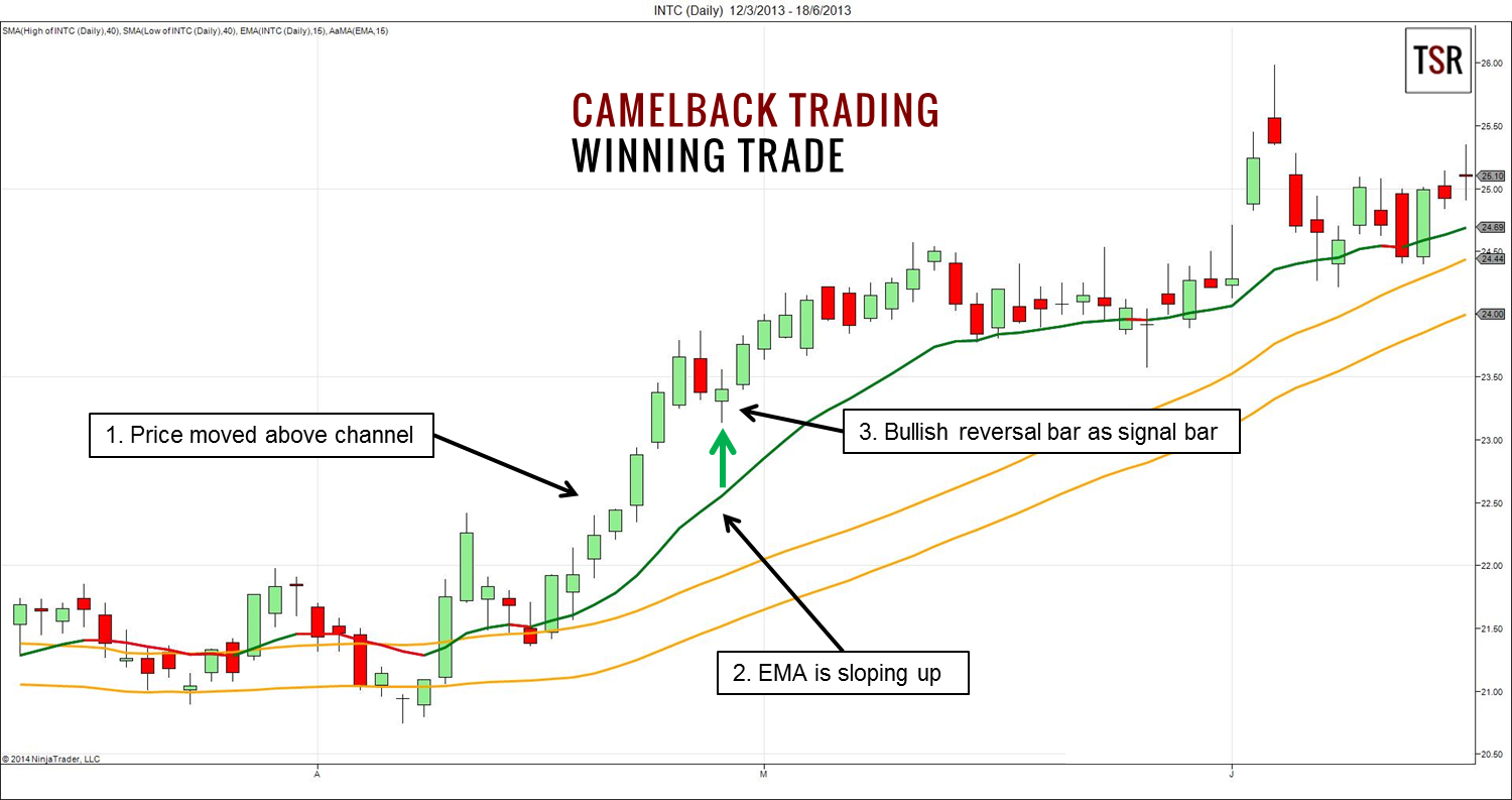 camelback-trading-winning-trade