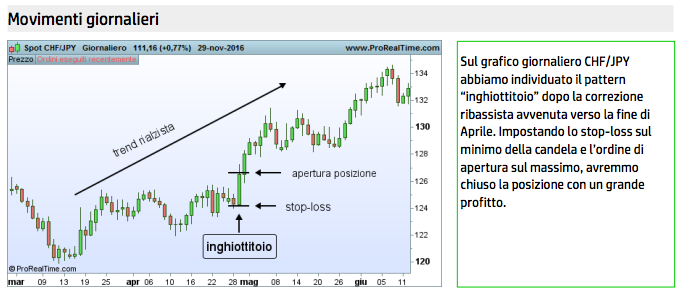 strategia trading movimenti giornalieri