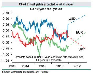 trading forex yen peggiore nel 2017