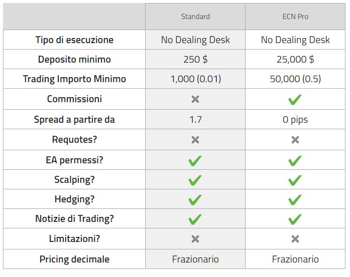 fxglobe-conto di trading-caratteristiche