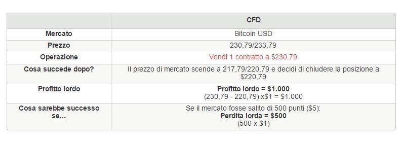 trading cfd con iG su bitcoin