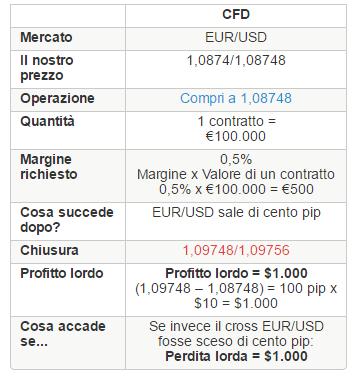 trading cfd con iG su forex
