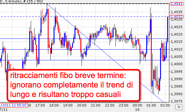 2011-03-22_fibo_breve_termine