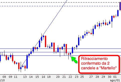 Ritracciamento_Fibonacci_conferma