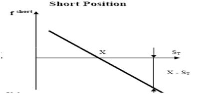 short_position