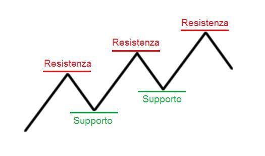 supporto_resistenza_1